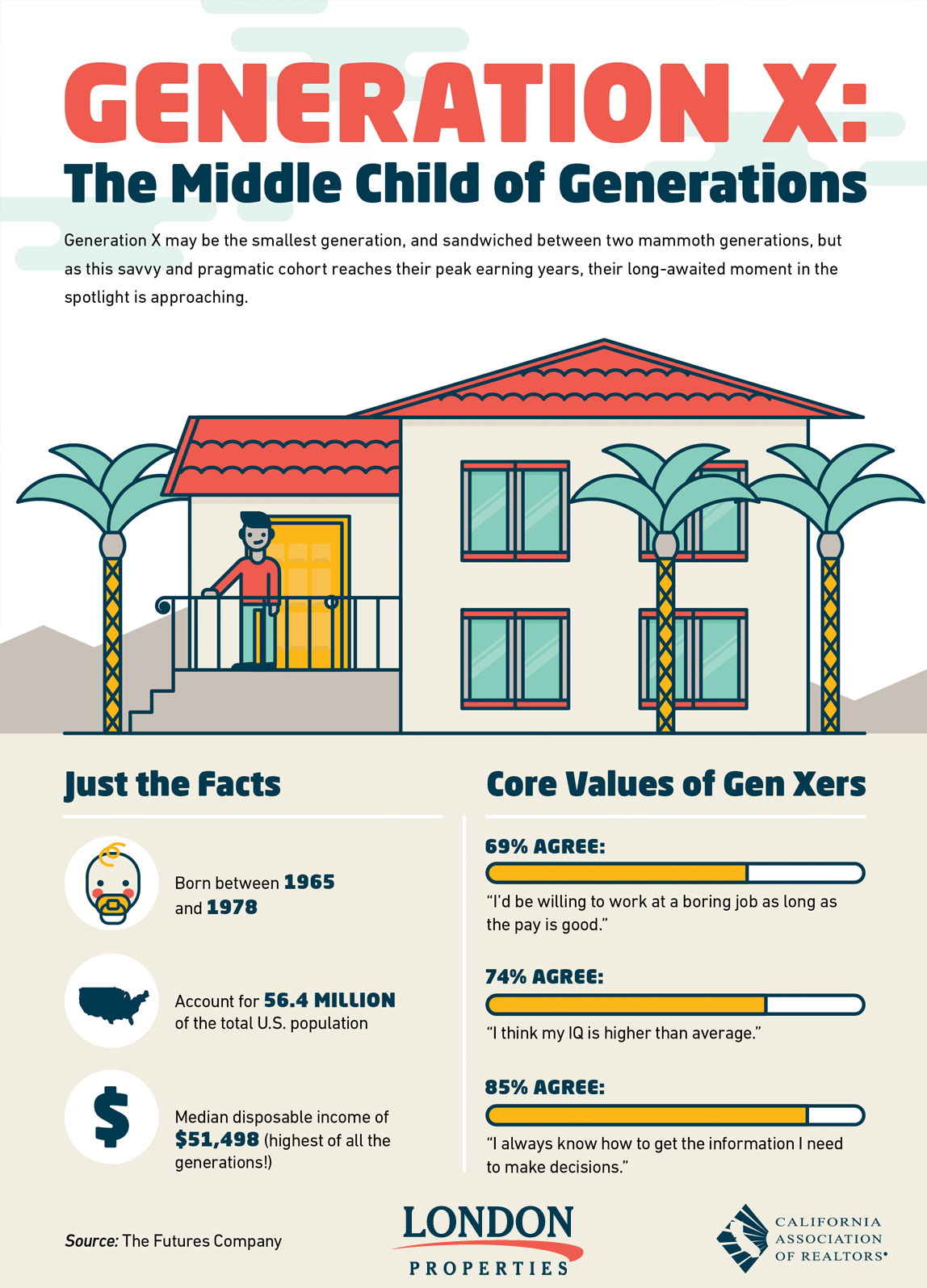 Generation X: The Middle Child of Generations